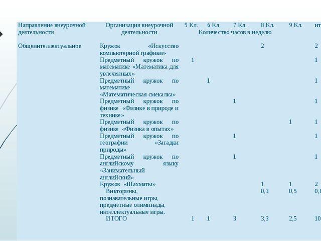 Направление внеурочной деятельности Организация внеурочной деятельности 5 Кл...
