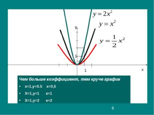 y x y 1 1 Чем больше коэффициент, тем круче график х=1,у=0.5 к=0,5 Х=1,у=1 к=