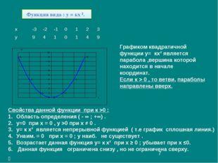 Графиком квадратичной функции у= кх² является парабола ,вершина которой наход