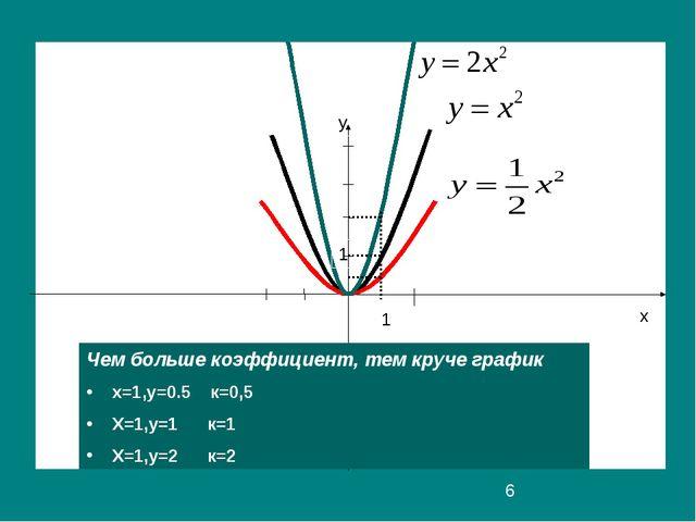 y x y 1 1 Чем больше коэффициент, тем круче график х=1,у=0.5 к=0,5 Х=1,у=1 к=...