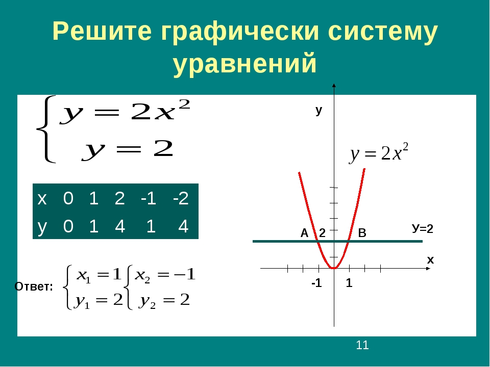 Решите графически систему уравнений Ответ: 1 -1 А В У=2 х у 2 х012-1-2 у...