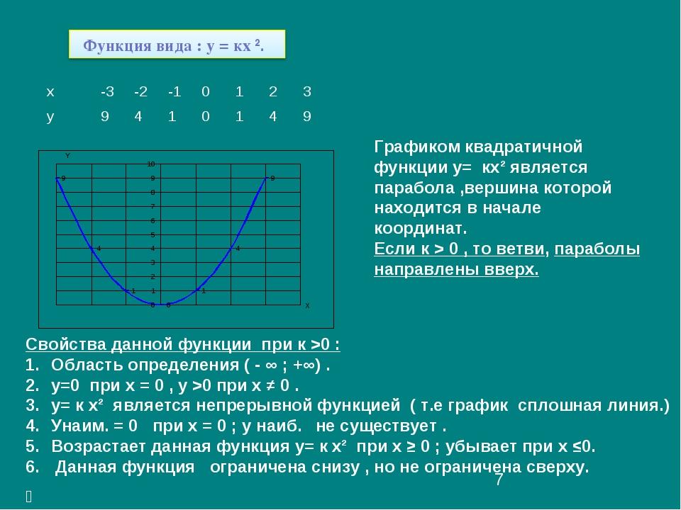 Графиком квадратичной функции у= кх² является парабола ,вершина которой наход...