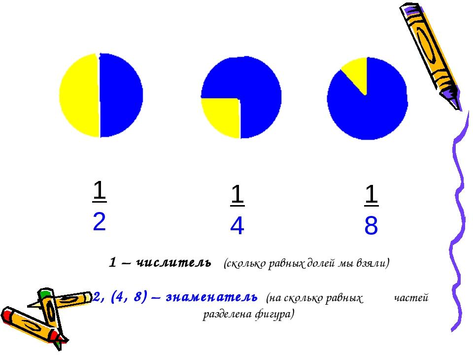 1 2 14 18 1 – числитель (сколько равных долей мы взяли) 2, (4, 8) – знаменате...