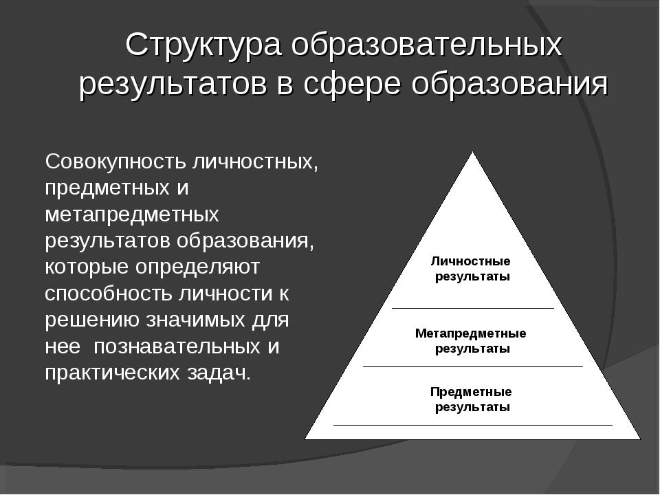 Структура образовательных результатов в сфере образования Совокупность личнос...