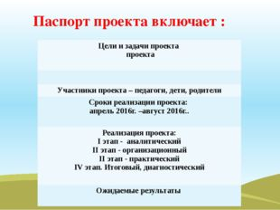 Паспорт проекта включает : Цели и задачи проекта проекта Участники проекта –