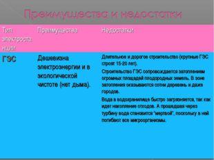 Тип электростанцииПреимуществаНедостатки ГЭСДешевизна электроэнергии и в