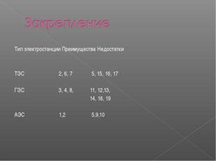 Тип электростанции Преимущества Недостатки ТЭС 2, 6, 7 5, 15, 16, 17 ГЭС 3, 4