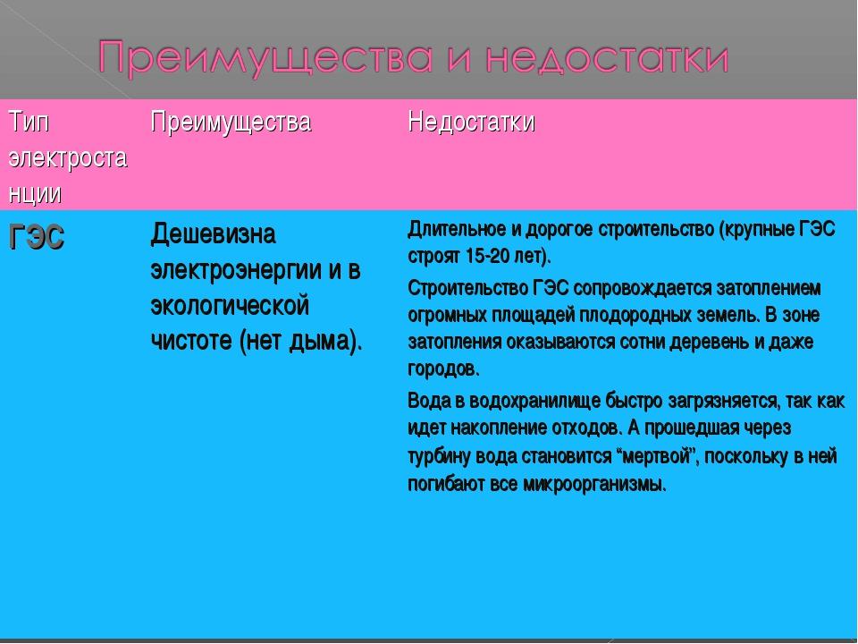 Тип электростанцииПреимуществаНедостатки ГЭСДешевизна электроэнергии и в...