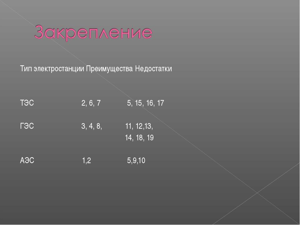 Тип электростанции Преимущества Недостатки ТЭС 2, 6, 7 5, 15, 16, 17 ГЭС 3, 4...