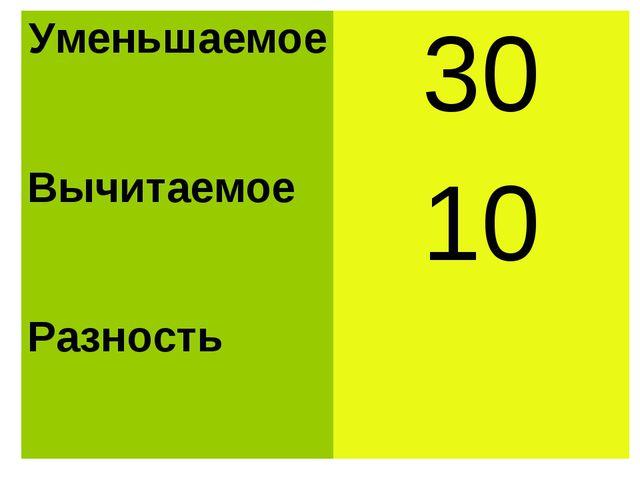 Уменьшаемое30 Вычитаемое 10 Разность