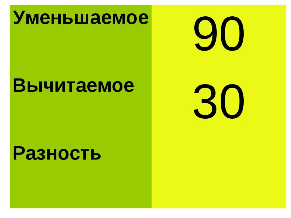 Уменьшаемое90 Вычитаемое 30 Разность