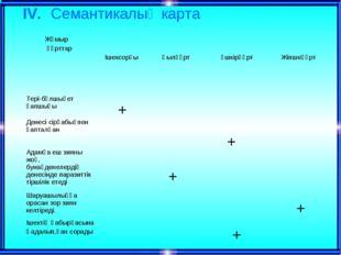 ІV. Семантикалық карта + + + + + Жұмыр құрттар  Ішексорғы Қылқұрт Үшкірқұр
