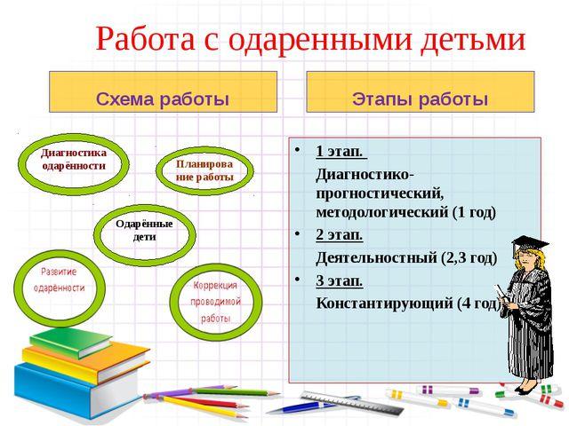 Работа с одаренными детьми 1 этап. Диагностико-прогностический, методологич...