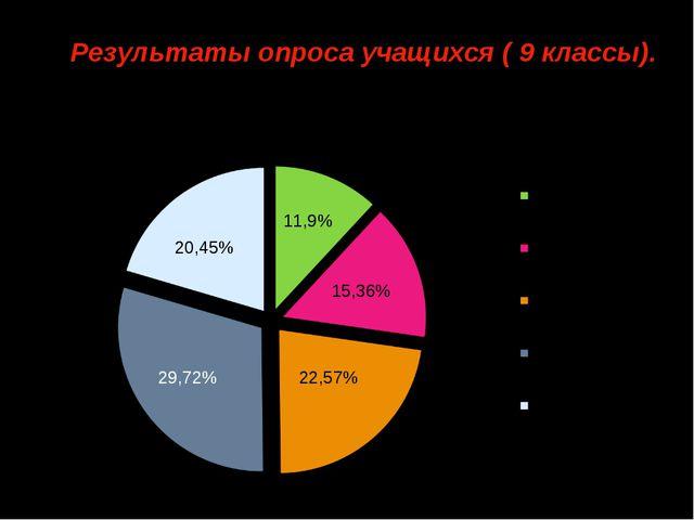 29,72% 20,45% 11,9% 15,36% 22,57% На что вы тратите свои «карманные» деньги?...