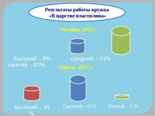 Результаты работы кружка «В царстве пластилина» Октябрь 2012 г. Высокий – 0%