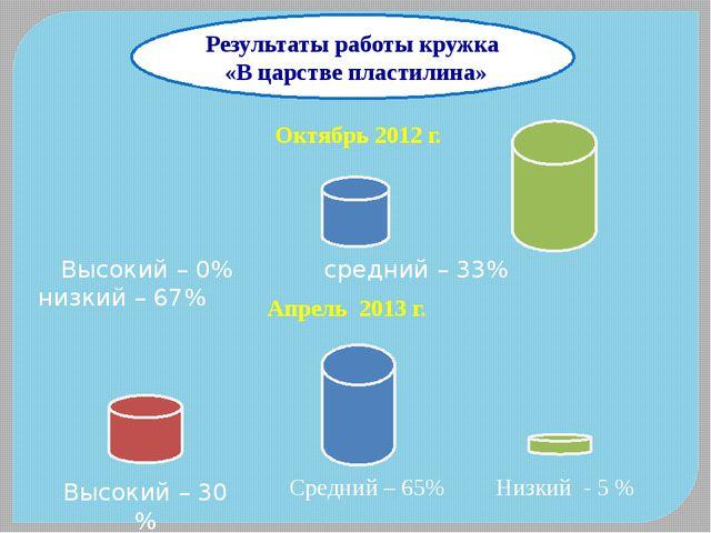 Результаты работы кружка «В царстве пластилина» Октябрь 2012 г. Высокий – 0%...