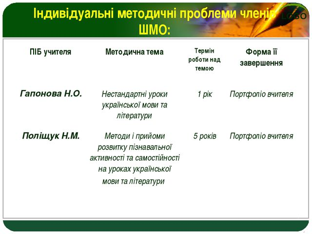 Індивідуальні методичні проблеми членів ШМО: ПІБ учителяМетодична темаТермі...