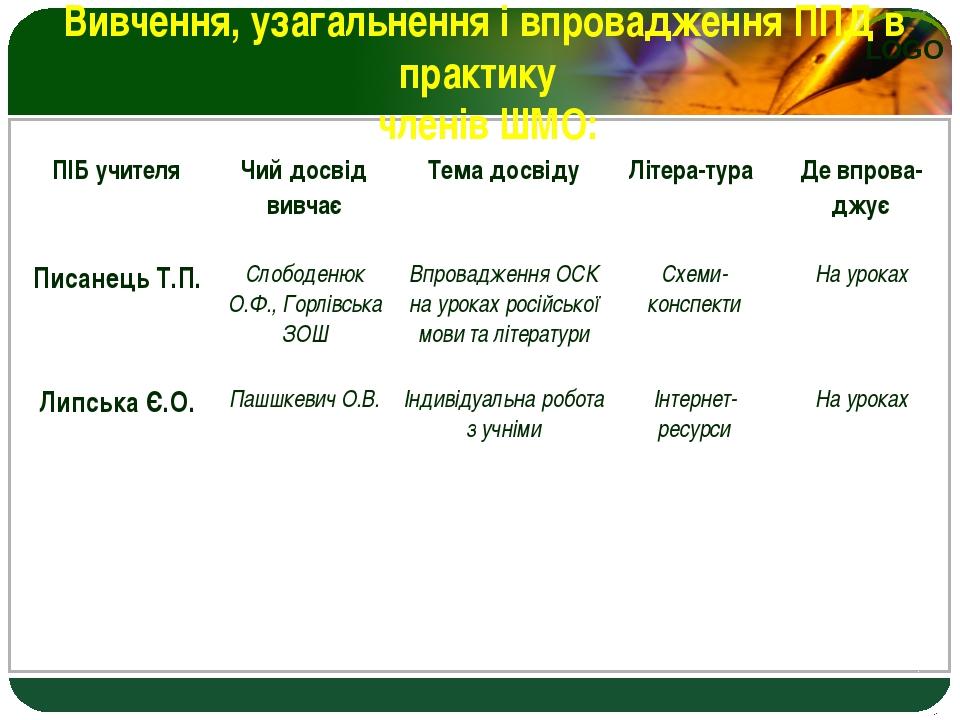 Вивчення, узагальнення і впровадження ППД в практику членів ШМО: ПІБ учителя...