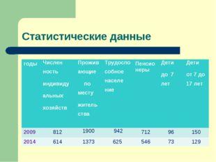 Статистические данные годыЧислен ность индивиду альных хозяйствПроживающие