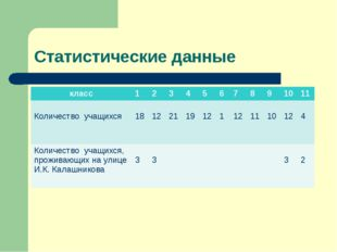 Статистические данные класс1234567891011 Количество учащихся  18