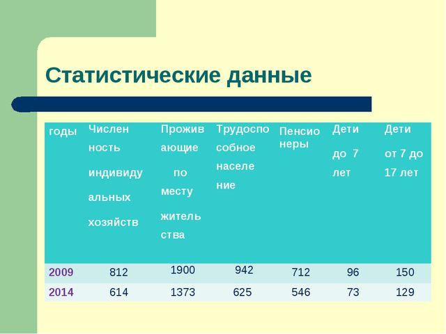 Статистические данные годыЧислен ность индивиду альных хозяйствПроживающие...