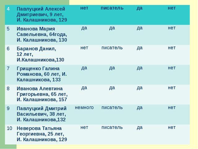 4Павлуцкий Алексей Дмитриевич, 9 лет, И. Калашникова, 129 нетписательдан...