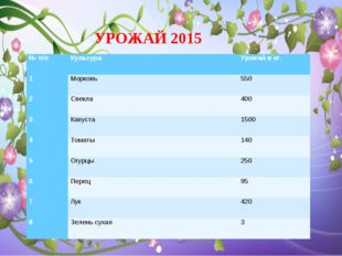 УРОЖАЙ 2015 № п/пКультура Урожай в кг. 1Морковь550 2Свекла 400 3Капуст