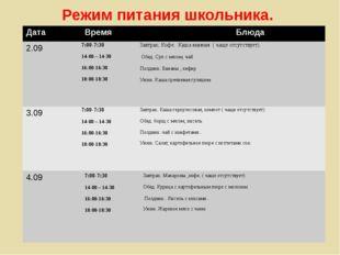 Режим питания школьника. Дата Время Блюда 2.09 7:00-7:30 14-00 – 14-30 16:00-