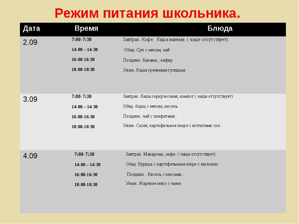 Режим питания школьника. Дата Время Блюда 2.09 7:00-7:30 14-00 – 14-30 16:00-...