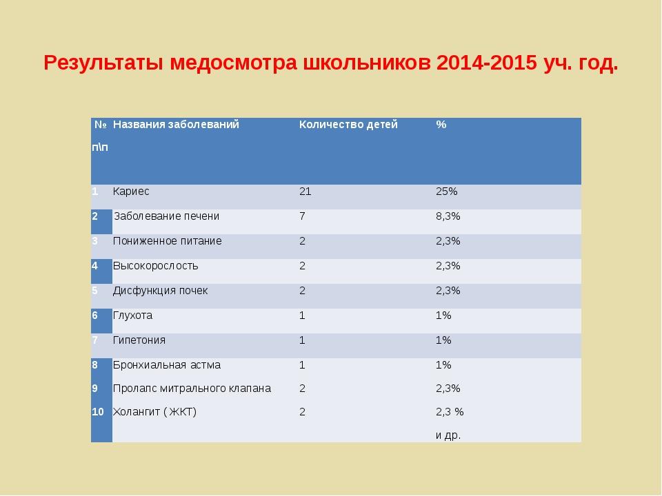 Результаты медосмотра школьников 2014-2015 уч. год. № п\п Названия заболевани...