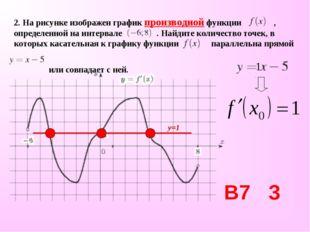 2. На рисунке изображен график производной функции , определенной на интервал