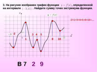 3. На рисунке изображен график функции , определенной на интервале . Найдите