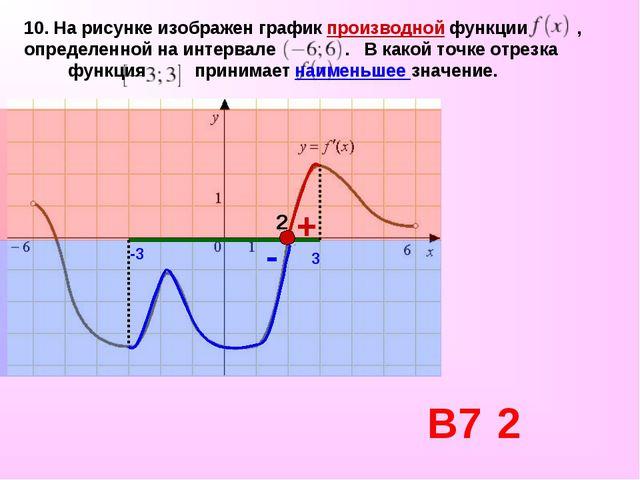 10. На рисунке изображен графикпроизводной функции , определенной на интер...