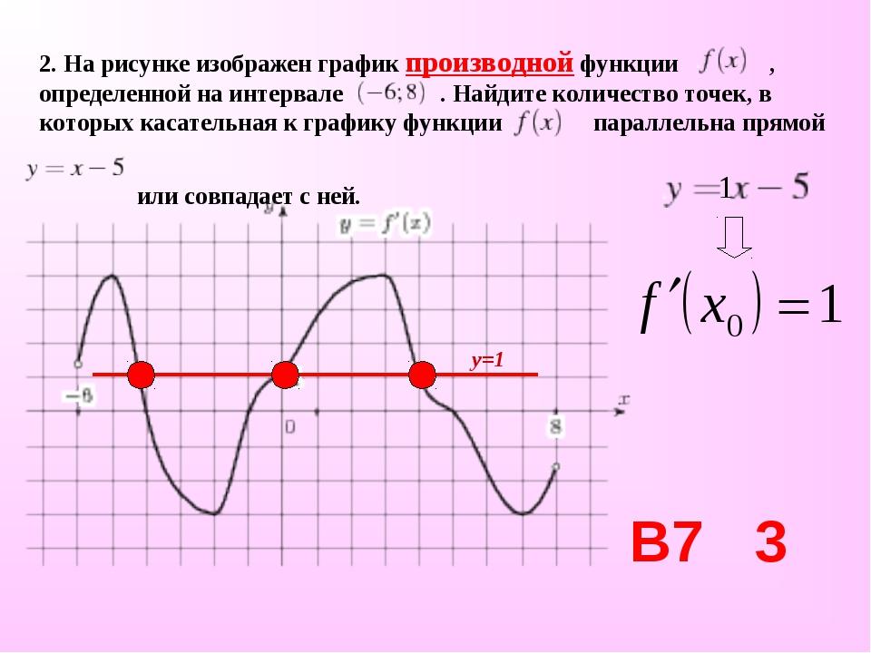 2. На рисунке изображен график производной функции , определенной на интервал...