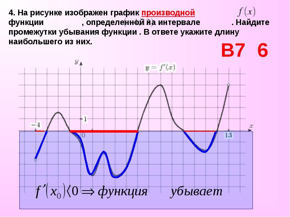 4. На рисунке изображен график производной функции , определенной на интервал...