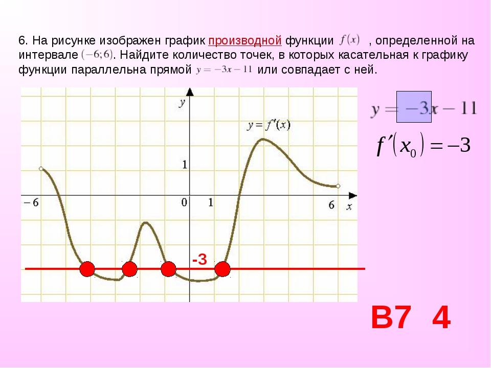 6. На рисунке изображен графикпроизводной функции , определенной на интервал...