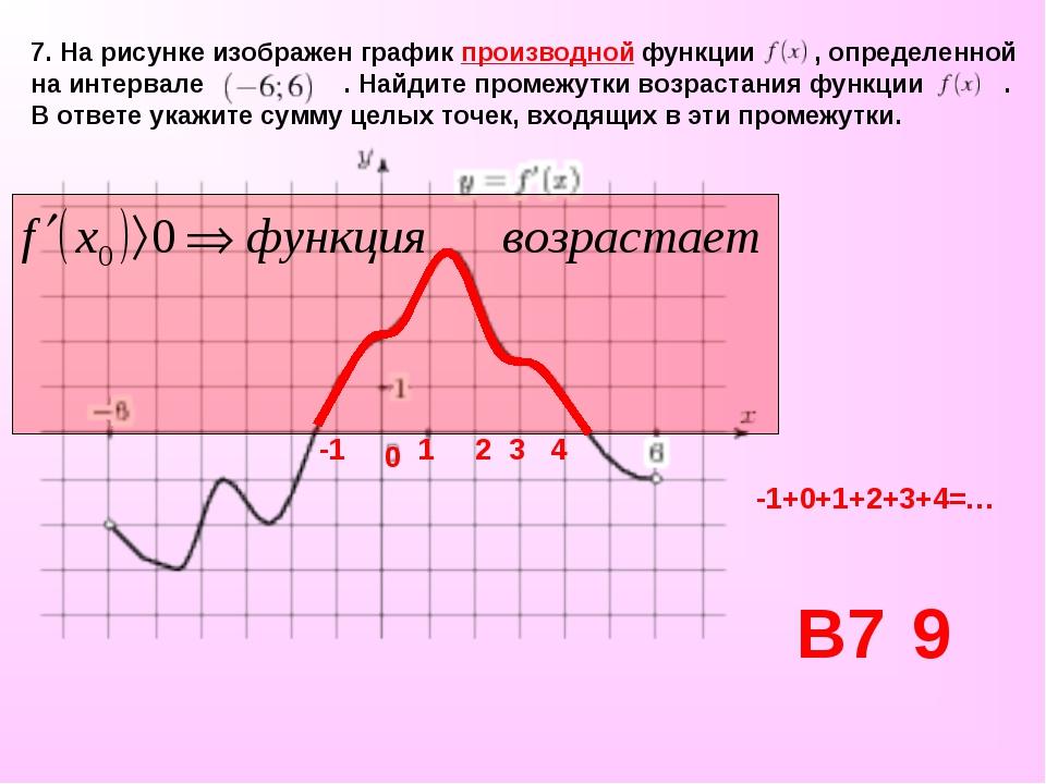 7. На рисунке изображен график производной функции , определенной на интервал...