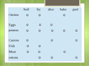 boil fry dice bake peel Chicken ˅ ˅ ˅  Eggs ˅ ˅ ˅  potatoes ˅ ˅ ˅ ˅ ˅