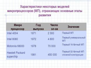 Характеристики некоторых моделей микропроцессоров (МП), отражающих основные э