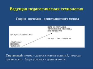 Ведущая педагогическая технология Теория системно - деятельностного метода Си