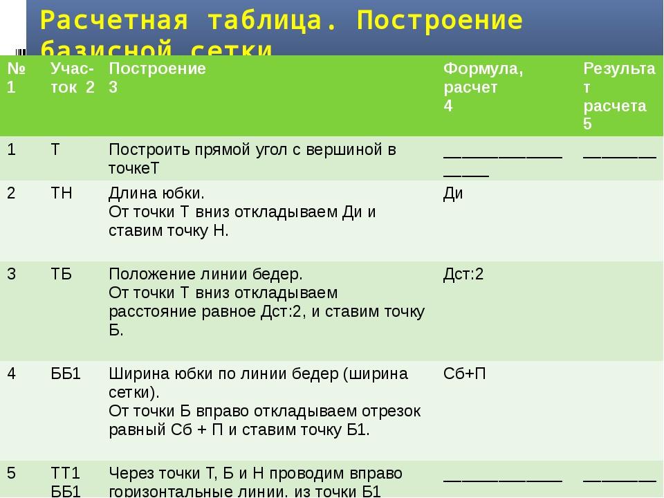 Расчетная таблица. Построение базисной сетки № 1 Учас-ток2 Построение 3 Форму...
