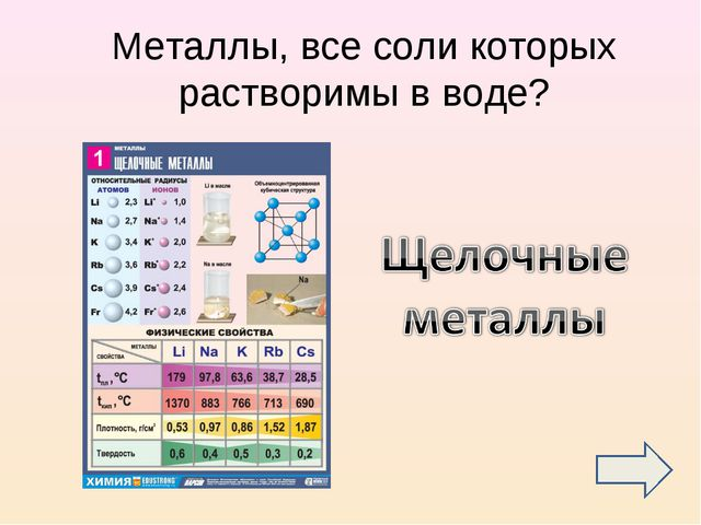 Металлы, все соли которых растворимы в воде?