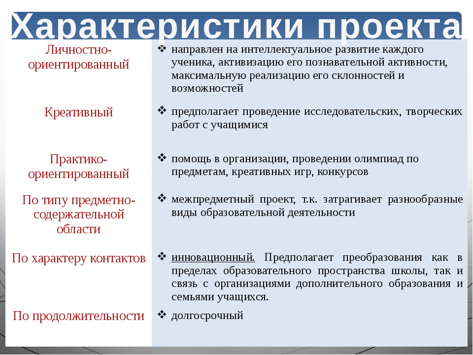 ХАРАКТЕРИСТИКИ ПРОЕКТА Характеристики проекта Личностно-ориентированный напра...