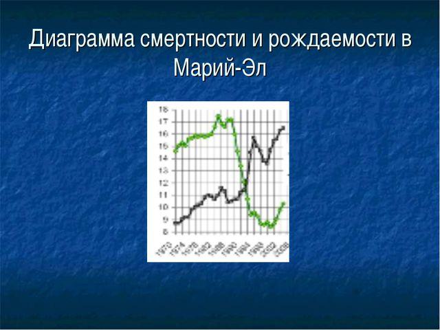 Диаграмма смертности и рождаемости в Марий-Эл
