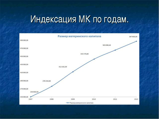 Индексация МК по годам.
