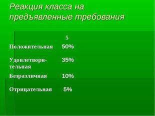 Реакция класса на предъявленные требования 5 Положительная50% Удовлетвори-