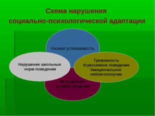 Схема нарушения социально-психологической адаптации Затруднения в сфере общен