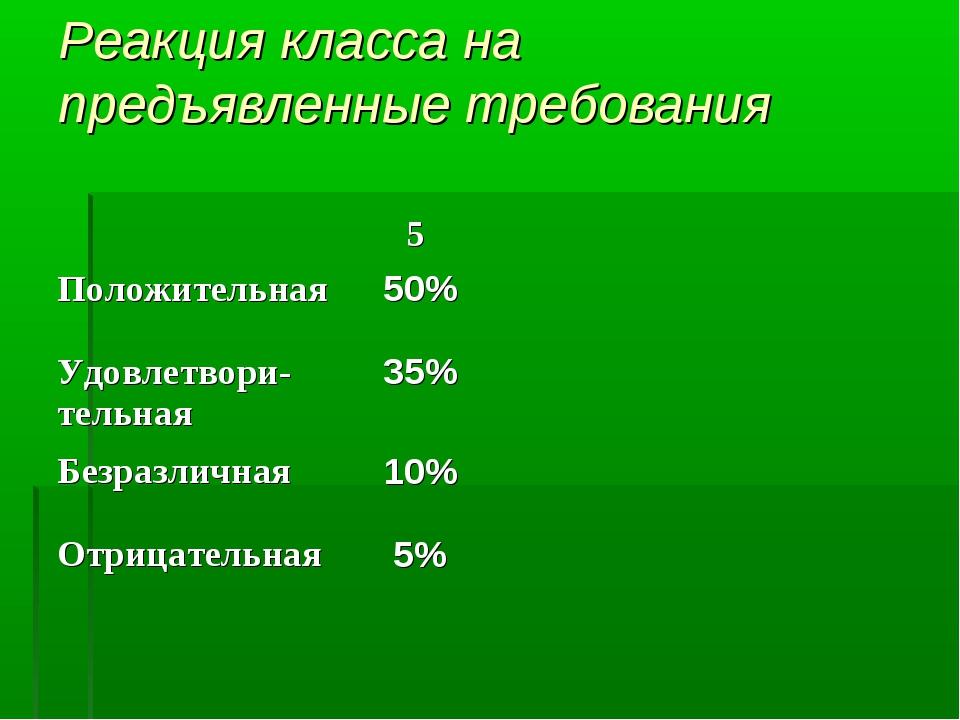 Реакция класса на предъявленные требования 5 Положительная50% Удовлетвори-...