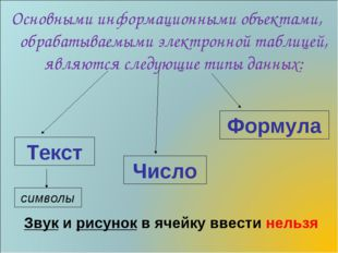 Основными информационными объектами, обрабатываемыми электронной таблицей, яв