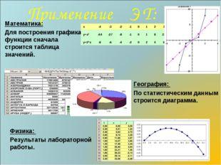 Применение Э Т: Математика: Для построения графика функции сначала строится т